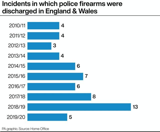 Incidents in which police firearms were discharged in England and Wales