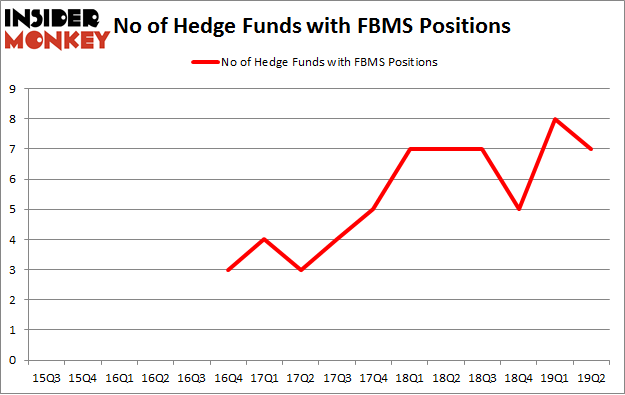 No of Hedge Funds with FBMS Positions