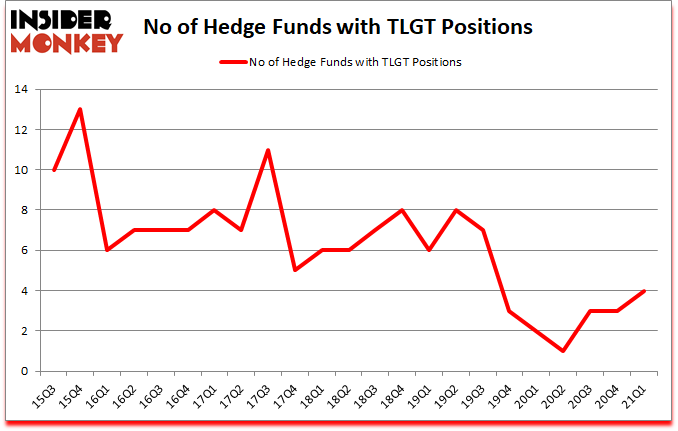 Is TLGT A Good Stock To Buy?