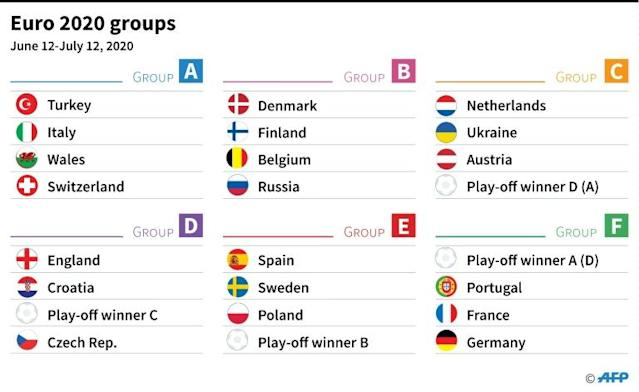 The Euro 2020 groups after Saturday's draw (AFP Photo/Laurence SAUBADU)