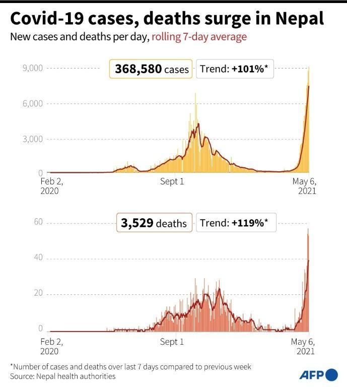 Covid-19 cases, deaths surge in Nepal