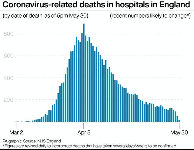 Coronavirus-related deaths in hospitals in England