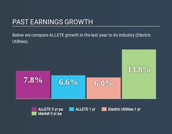 NYSE:ALE Past Earnings Growth April 22nd 2020