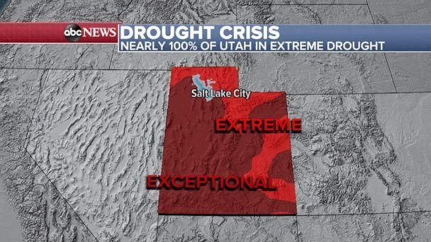 PHOTO: More than two-thirds of Utah is now in an exceptional drought -- the highest drought level. (ABC News)