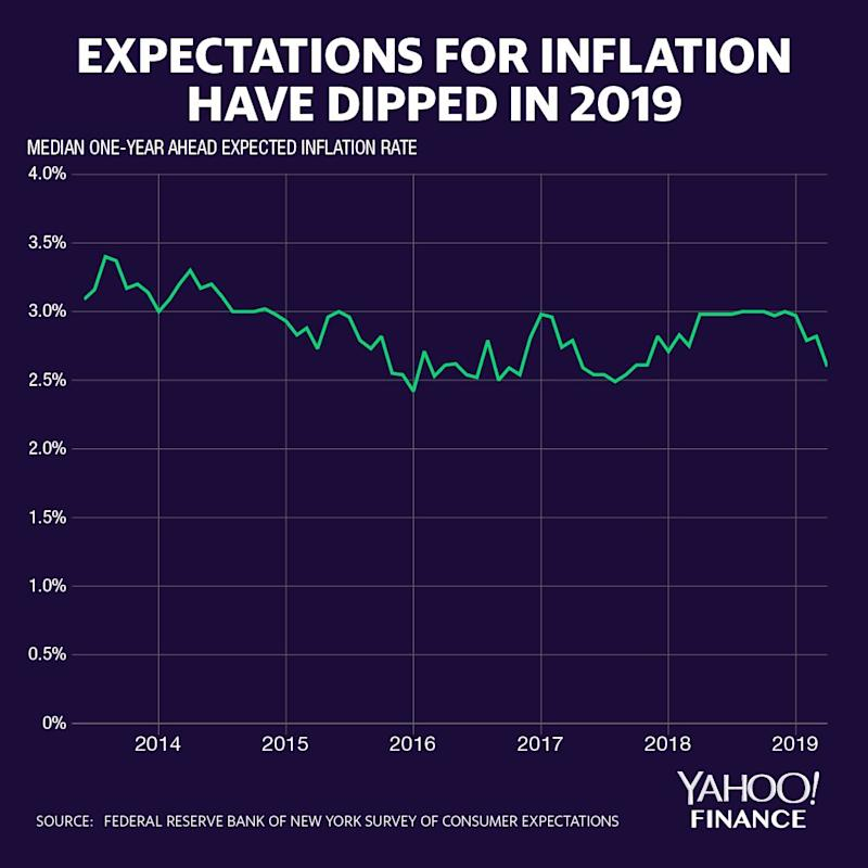 Inflation Expectations Fell in April, Diminishing Risk of Tariff-Led Price Hikes