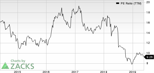 Reliance Steeal & Aluminum Co. PE Ratio (TTM)