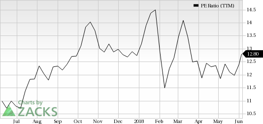 HP (HPQ) seems to be a good value pick, as it has decent revenue metrics to back up its earnings, and is seeing solid earnings estimate revisions as well.