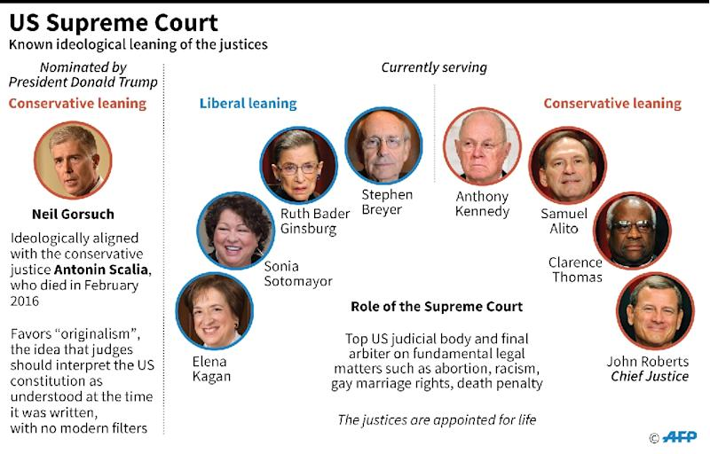 Graphic on the members of the US Supreme Court, the top US judicial body, including President Trump's nominee for the ninth member, the conservative-leaning Neil Gorsuch. (AFP Photo/Gal ROMA, John SAEKI  )