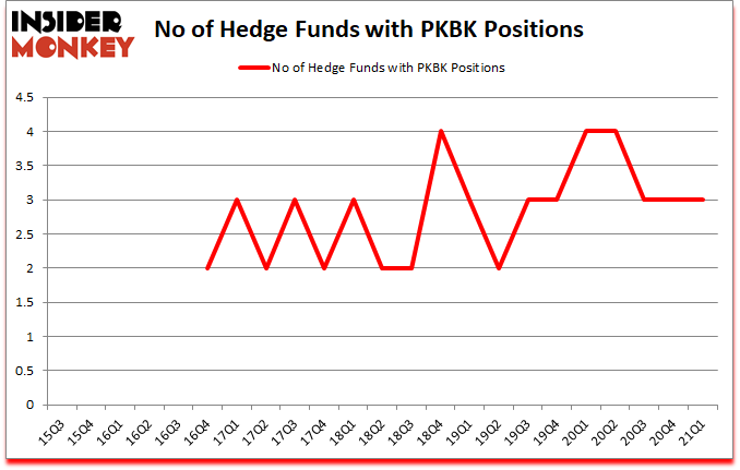 Is PKBK A Good Stock To Buy?