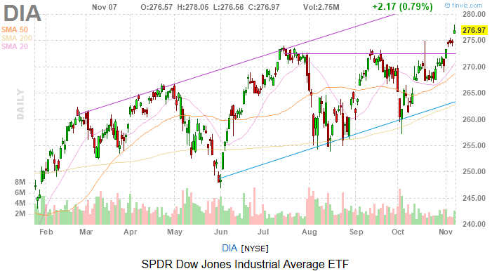 Dow Jones Today: Investors Wonder What Could Have Been