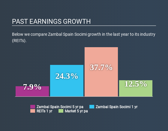 BME:YZBL Past Earnings Growth May 16th 2020