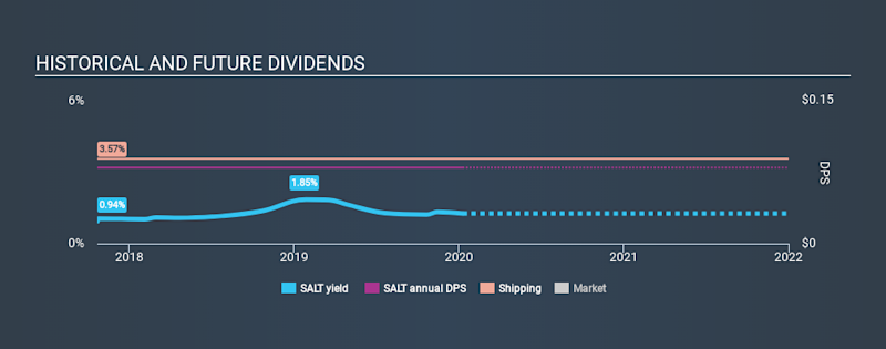 NYSE:SALT Historical Dividend Yield, January 10th 2020