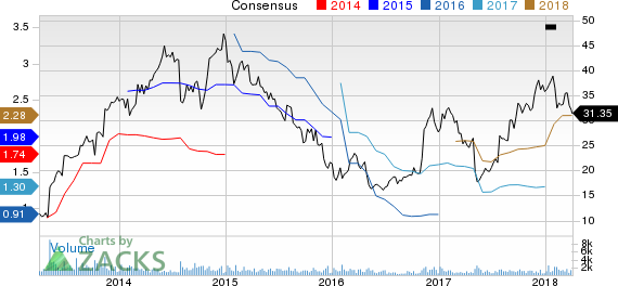 New Strong Buy Stocks for April 3rd