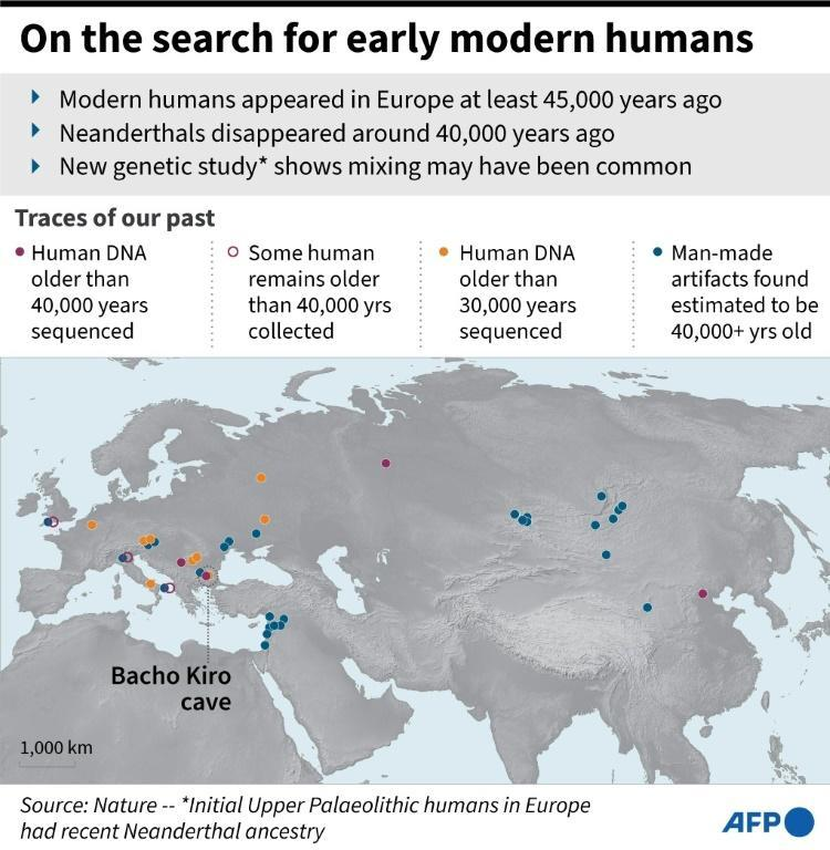 On the search for early modern humans