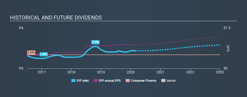 NYSE: SYF Historical Dividend Yield, February 21, 2020