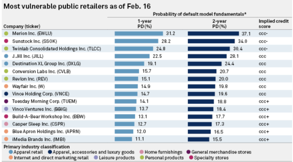 Some big name public retailers have a rough road ahead of them post-pandemic, suggests S&P Global Market Intelligence.