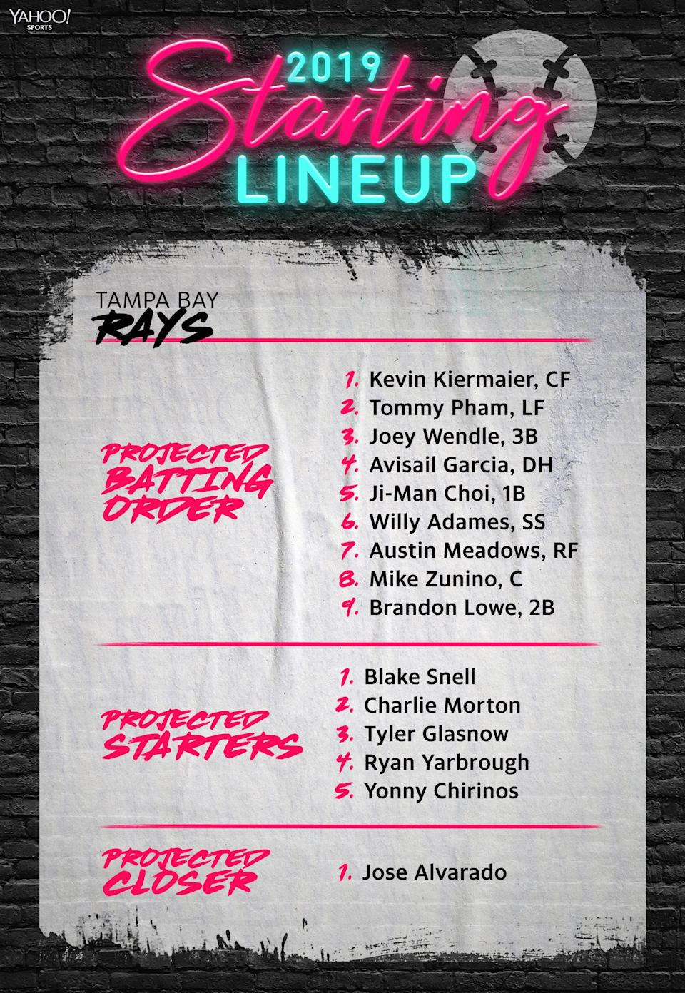 The Tampa Bay Rays projected lineup for 2019. (Yahoo Sports)