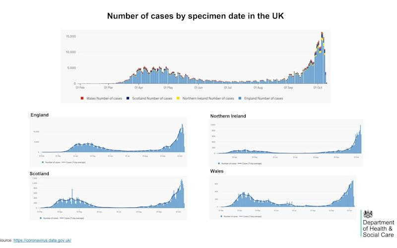 Number of cases - No 10