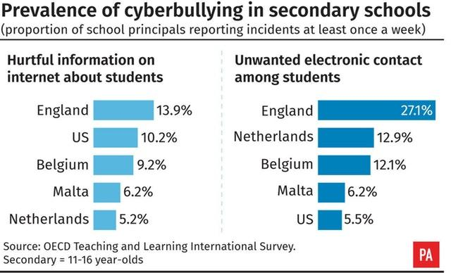 Prevalence of cyber bullying in secondary schools