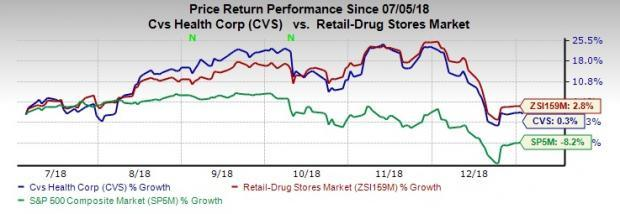 30153af2fc Here s Why You Should Add CVS Health to Your Portfolio Now