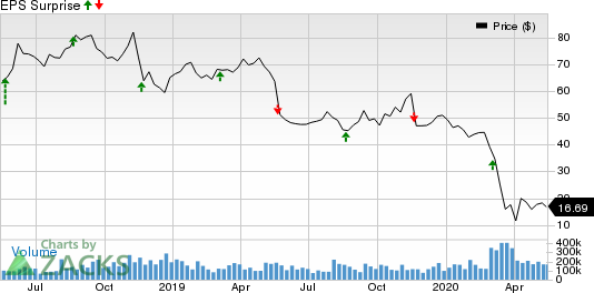 Kohls Corporation Price and EPS Surprise