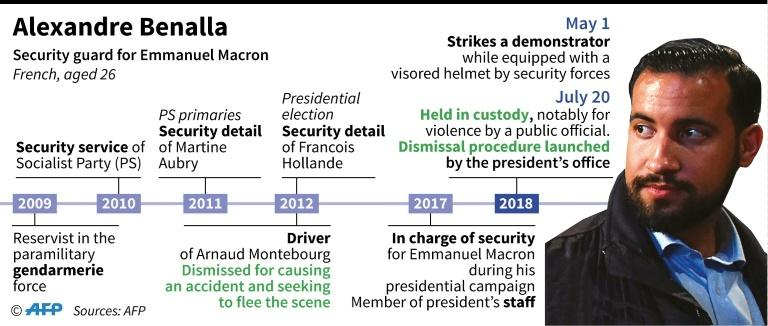 Biographical elements concerning Alexandre Benalla, a member of French President Emmanuel Macron's staff, who was placed under investigation after striking a protestor on May 1