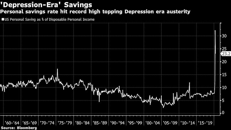 Recession-Shocked Savers Rein In Rates With a $20 Trillion Hoard