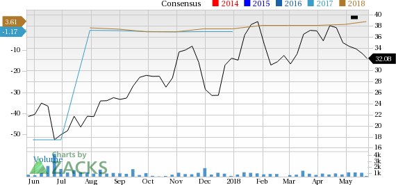 Talos Energy (TALO) sees solid earnings estimate revisions and looks poised to shock the market, and yet seems overlooked by the investors.