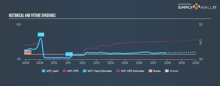 NYSE:WFC Historical Dividend Yield Nov 24th 17