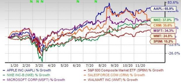 5 Blue-Chip Stocks in Focus With More Than 20% Returns YTD