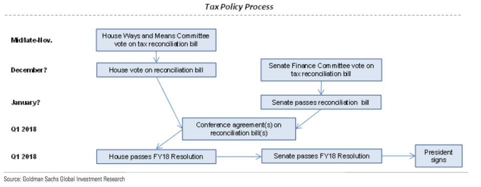 A potential timeline for tax reform, according to Goldman Sachs.