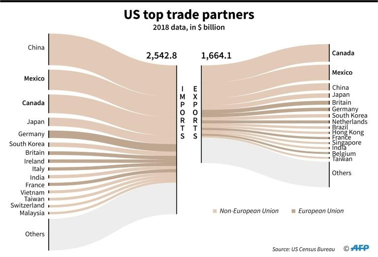 Top trading partners for the United States in 2018, according to US Census Bureau (AFP Photo/Gal ROMA)