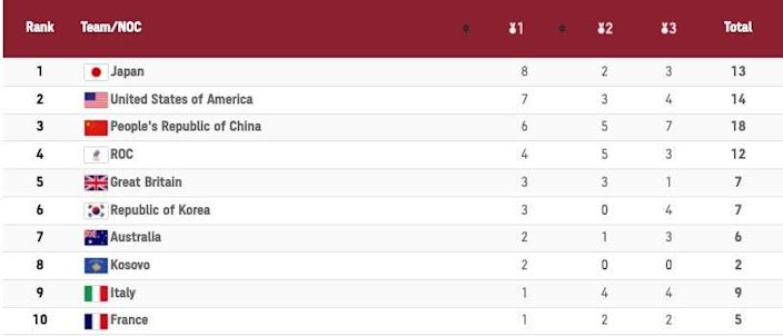 Olympics Medal Table Day 3
