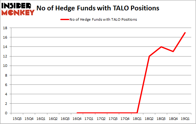 No of Hedge Funds with TALO Positions