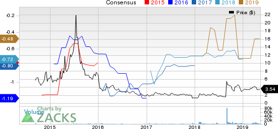 Affimed N.V. Price and Consensus