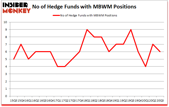 Is MBWM A Good Stock To Buy?