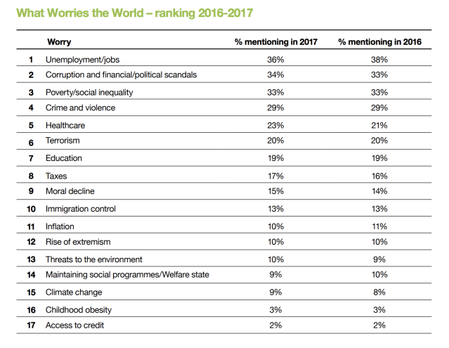 Top worries across 26 countries. Screenshot from the Ipsos report, What Worries the World.