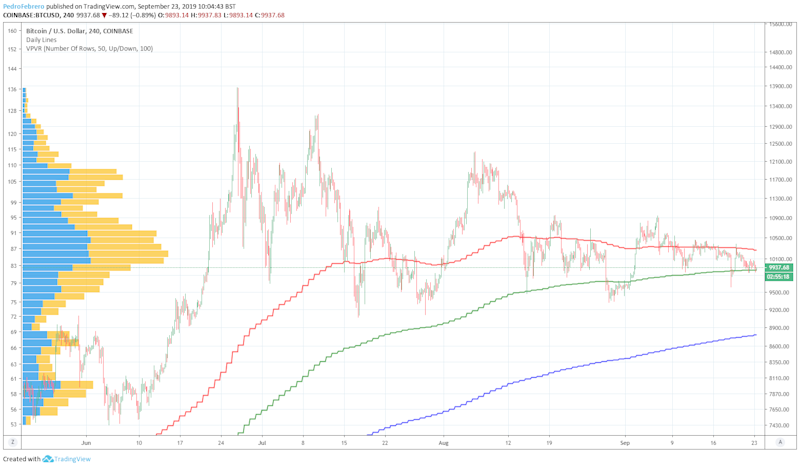 Bitcoin Price And Ysis Btc To Usd