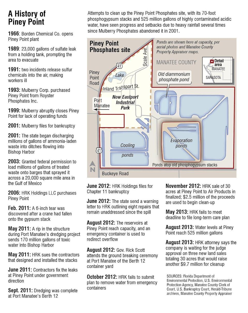 A History of Piney Point