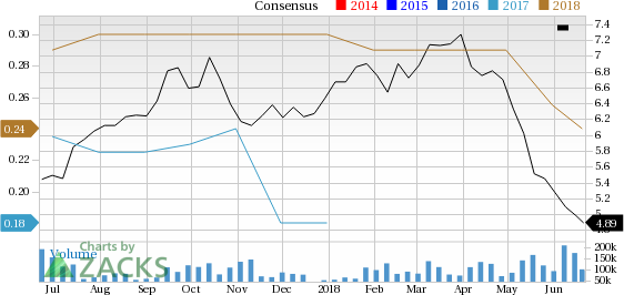 Ambev (ABEV) has witnessed a significant price decline in the past four weeks, and is seeing negative earnings estimate revisions as well.