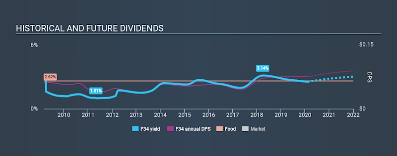 SGX:F34 Historical Dividend Yield, February 8th 2020
