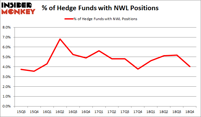 NWL Hedge Fund Sentiment