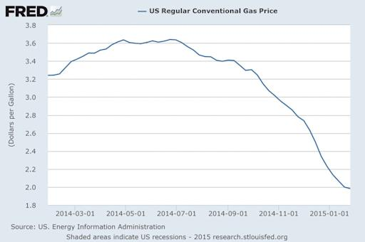 US Gas Prices FRED