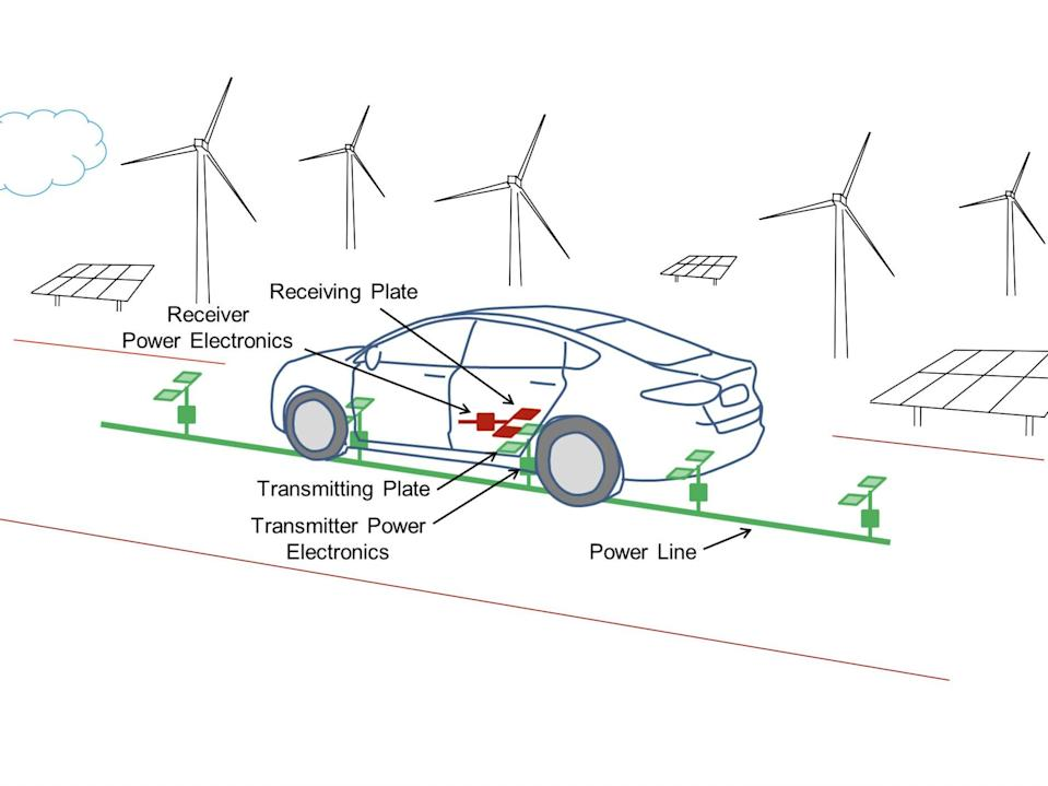 A sketch of the wireless charging process