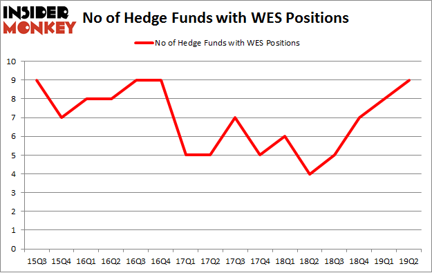 No of Hedge Funds with WES Positions