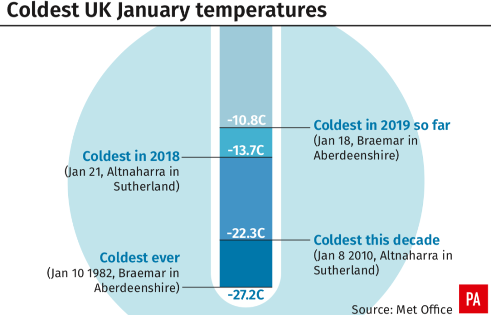 <em>The coldest UK January temperatures (PA)</em>