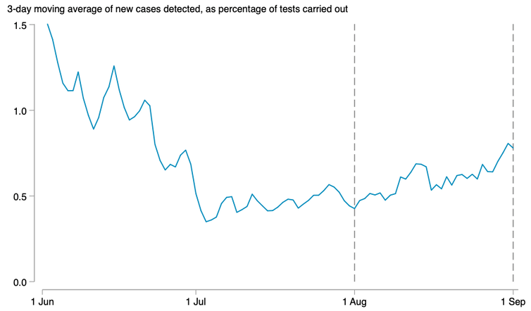Chart showing percentage of positive test cases