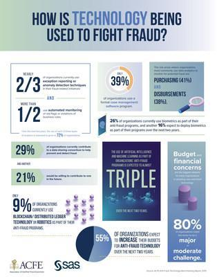 Advanced analytics helps organizations across industries fight fraud.