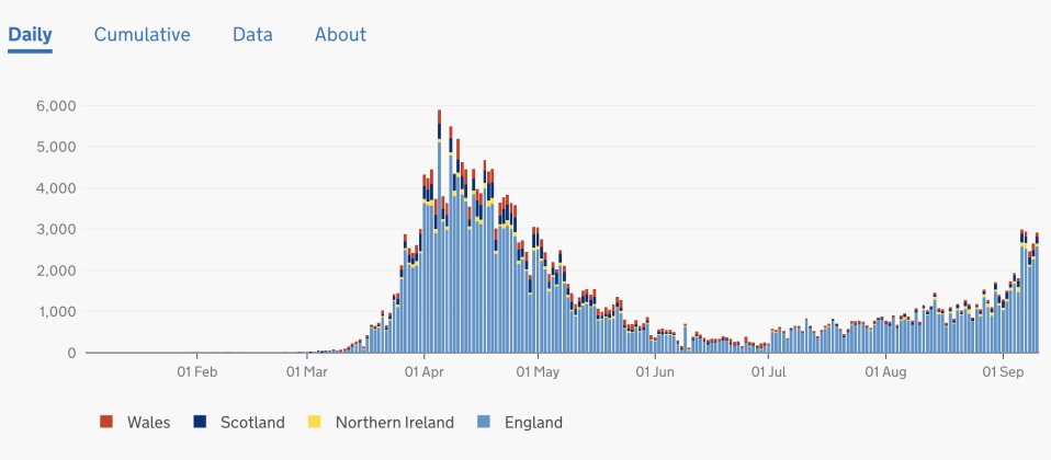 Picture of graph showing cases rising in second wave.