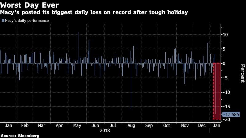 Macy's Holiday Troubles Are Giving Retail Investors 2019 Jitters